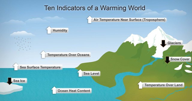 ten-indicators-of-global-warming